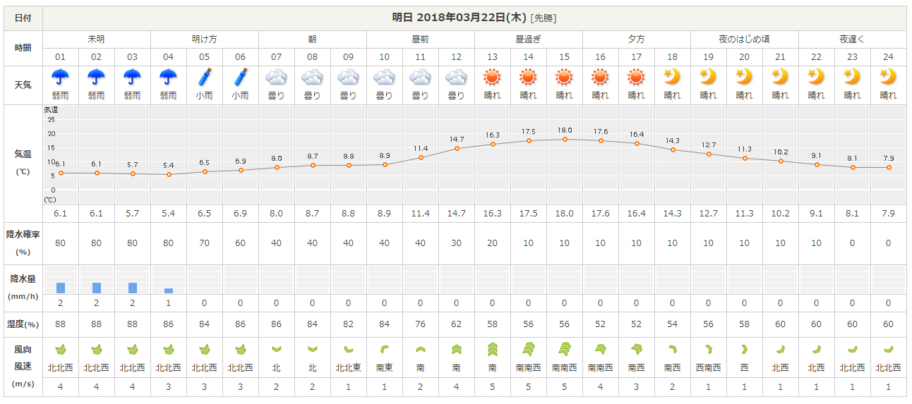 Weather20180322_2