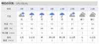 Weather20210513minamiashigara